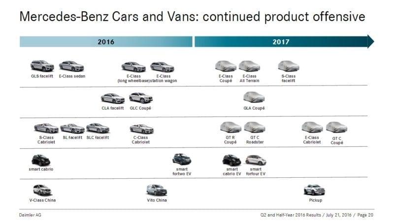 Mercedes-Benz GLA Coupe și Clasa E All Terrain vin în 2017