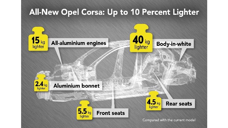 Noua generație Opel Corsa va avea o masă minimă de 980 de kilograme